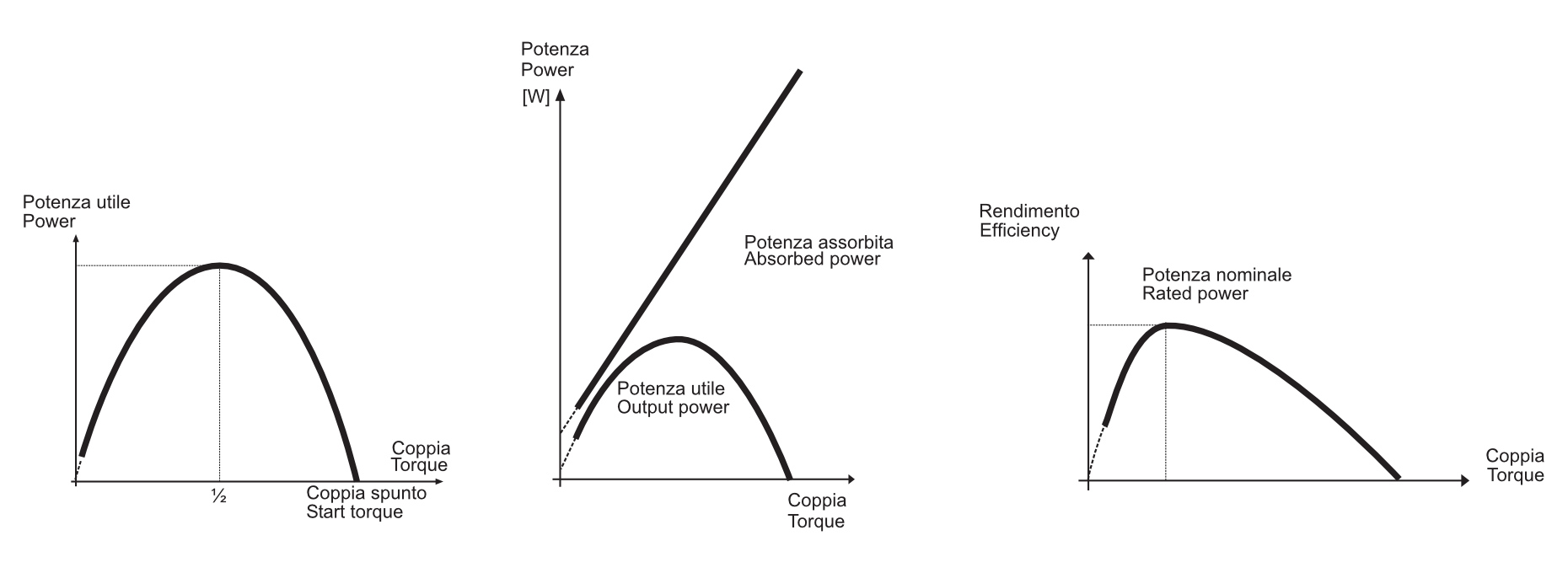 grafico potenza utile